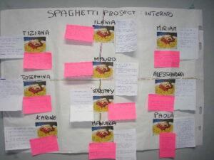 Facilitazione Spaghetti Facilitando